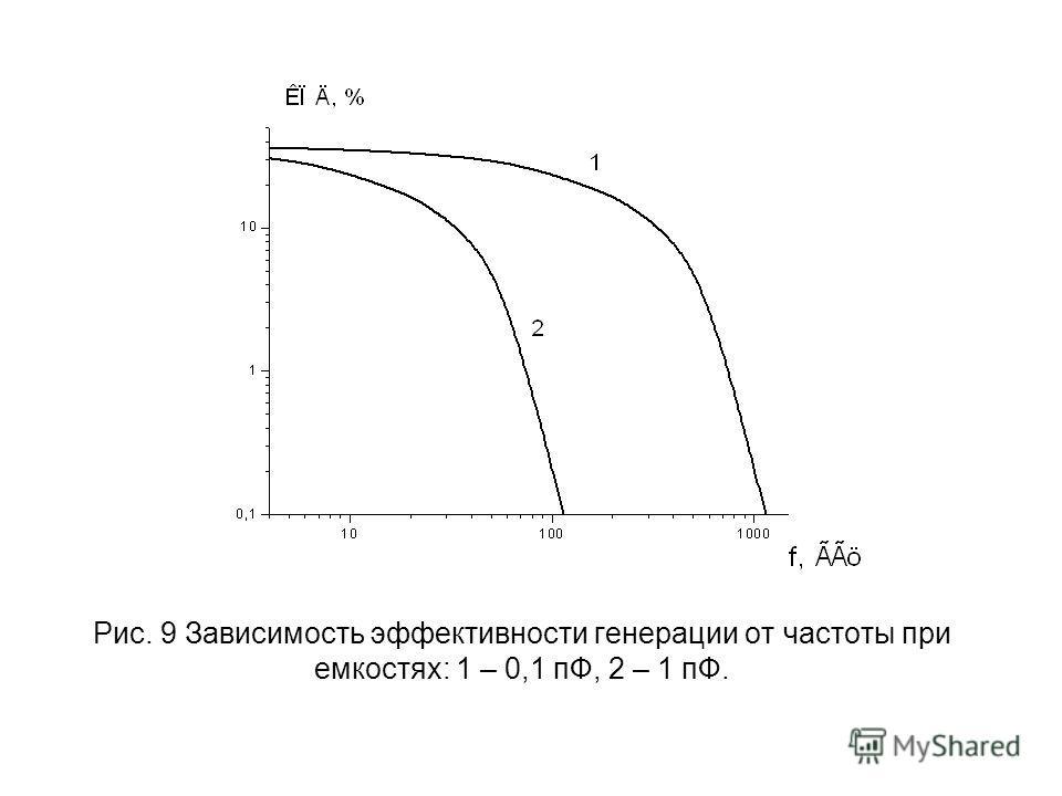 Рис. 9 Зависимость эффективности генерации от частоты при емкостях: 1 – 0,1 пФ, 2 – 1 пФ.