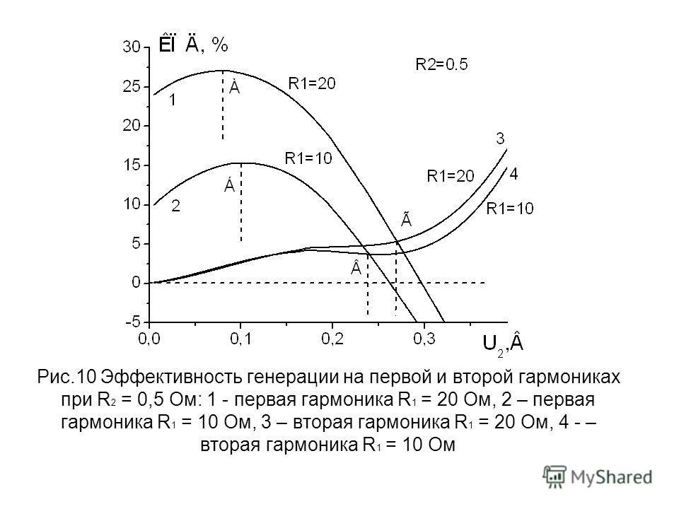 Рис.10 Эффективность генерации на первой и второй гармониках при R 2 = 0,5 Ом: 1 - первая гармоника R 1 = 20 Ом, 2 – первая гармоника R 1 = 10 Ом, 3 – вторая гармоника R 1 = 20 Ом, 4 - – вторая гармоника R 1 = 10 Ом