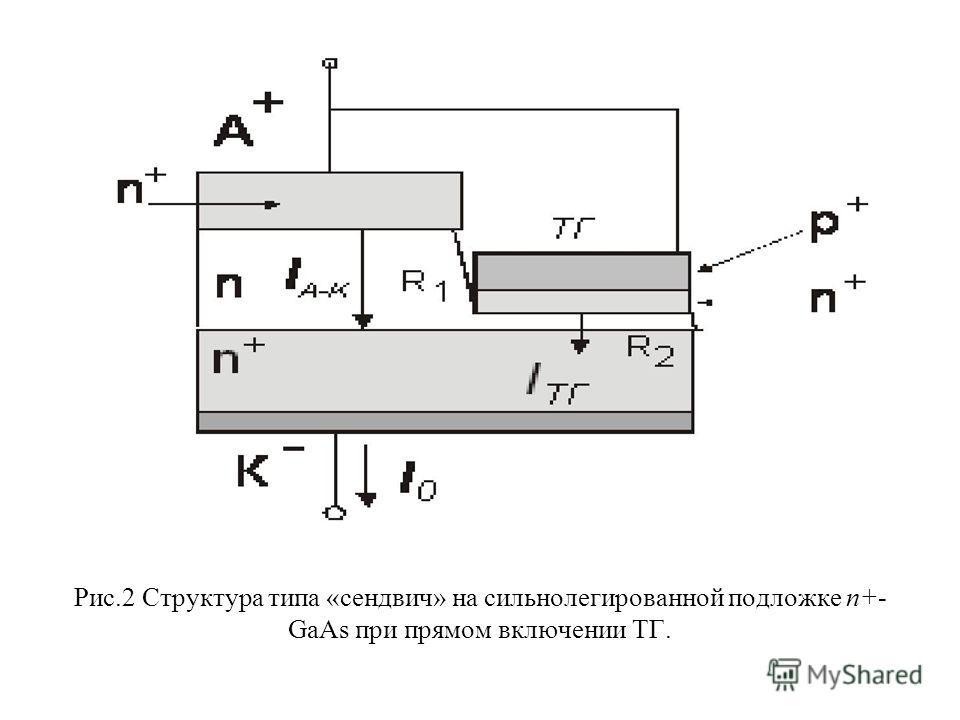 Рис.2 Структура типа «сендвич» на сильнолегированной подложке n+- GaAs при прямом включении ТГ.