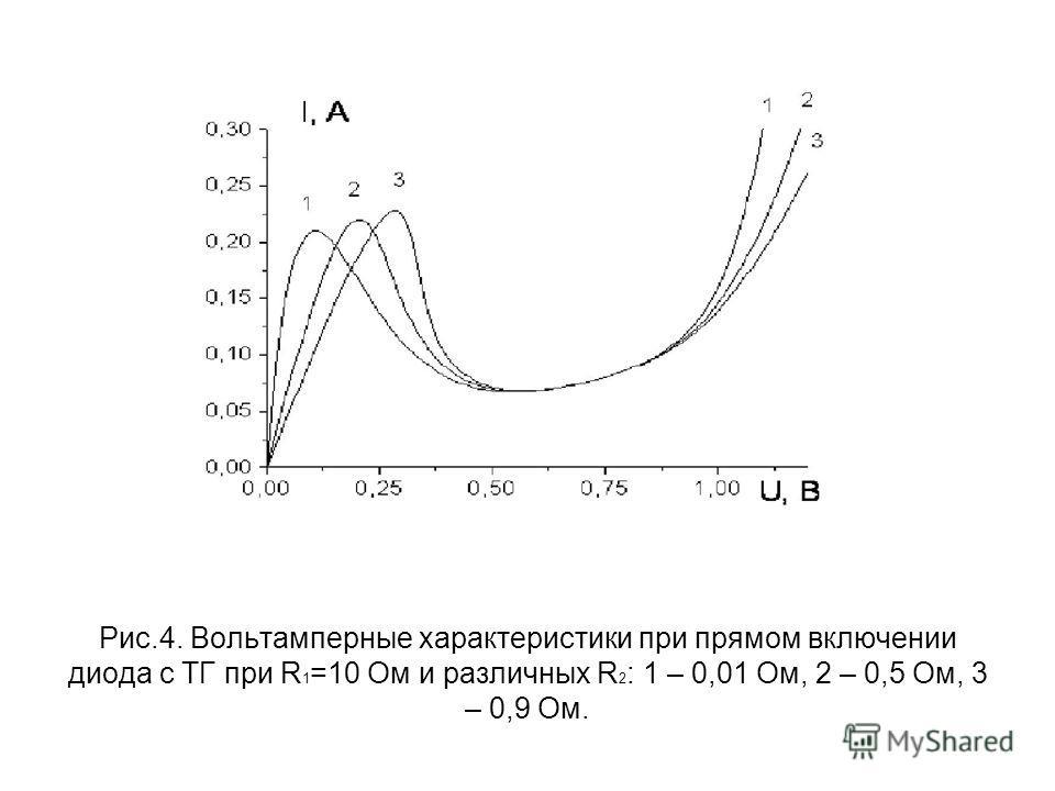 Рис.4. Вольтамперные характеристики при прямом включении диода с ТГ при R 1 =10 Ом и различных R 2 : 1 – 0,01 Ом, 2 – 0,5 Ом, 3 – 0,9 Ом.