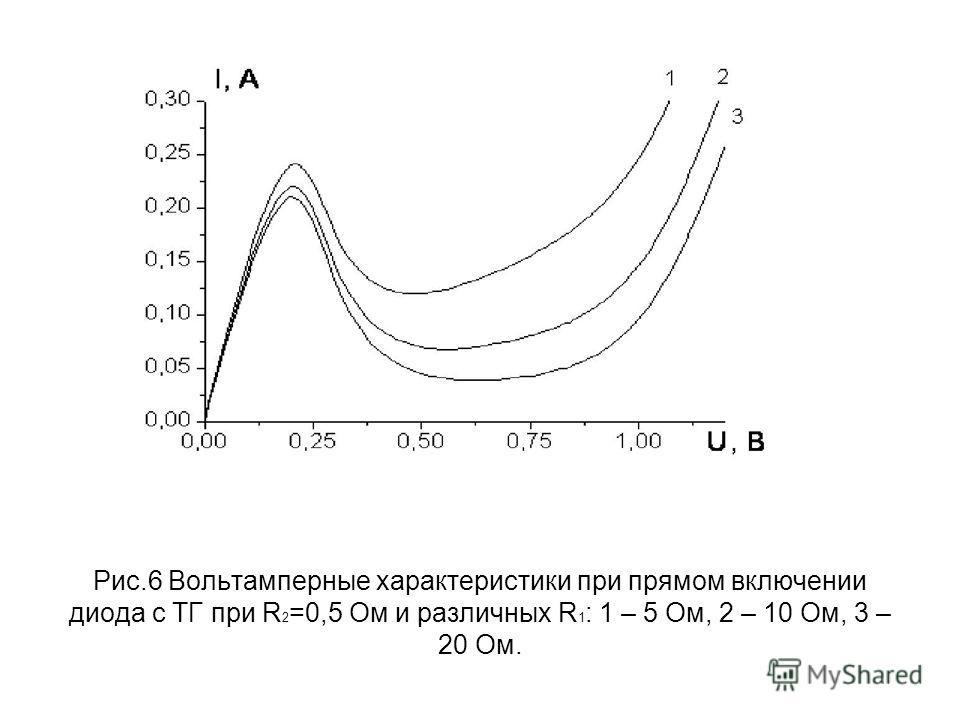 Рис.6 Вольтамперные характеристики при прямом включении диода с ТГ при R 2 =0,5 Ом и различных R 1 : 1 – 5 Ом, 2 – 10 Ом, 3 – 20 Ом.