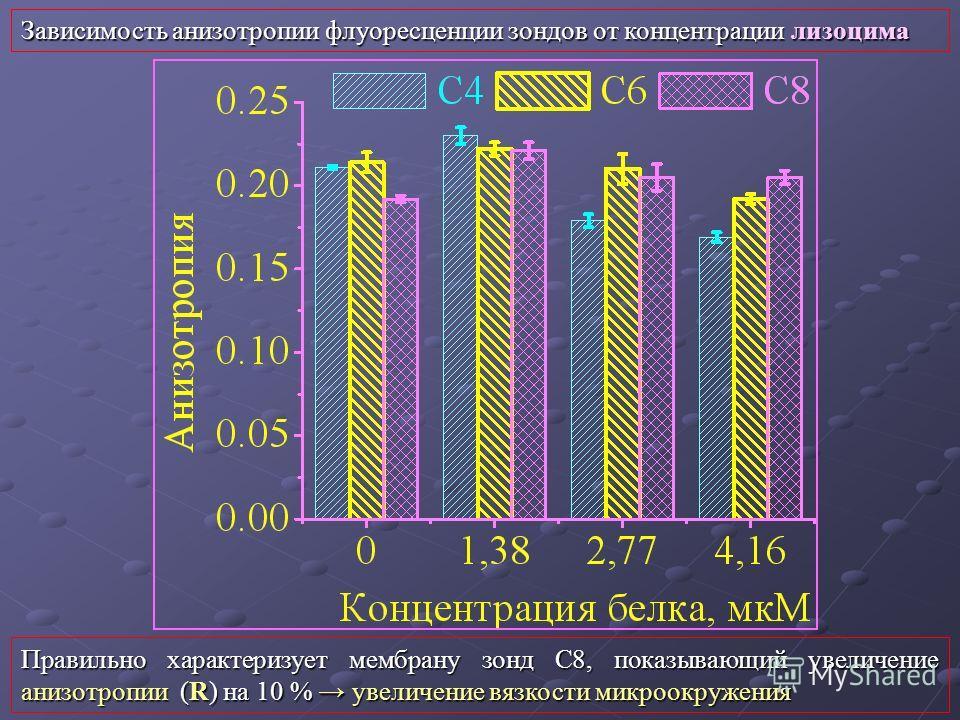 Правильно характеризует мембрану зонд С8, показывающий увеличение анизотропии (R) на 10 % увеличение вязкости микроокружения Зависимость анизотропии флуоресценции зондов от концентрации лизоцима