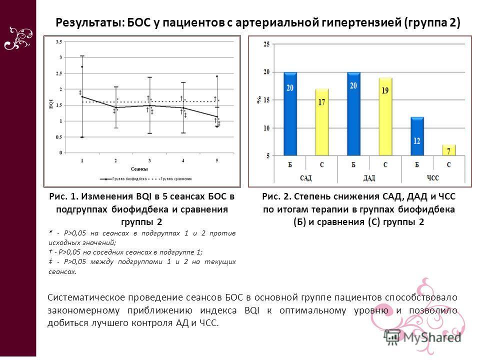 Рис. 1. Изменения BQI в 5 сеансах БОС в подгруппах биофидбека и сравнения группы 2 * - Р>0,05 на сеансах в подгруппах 1 и 2 против исходных значений; - Р>0,05 на соседних сеансах в подгруппе 1; - Р>0,05 между подгруппами 1 и 2 на текущих сеансах. Рез