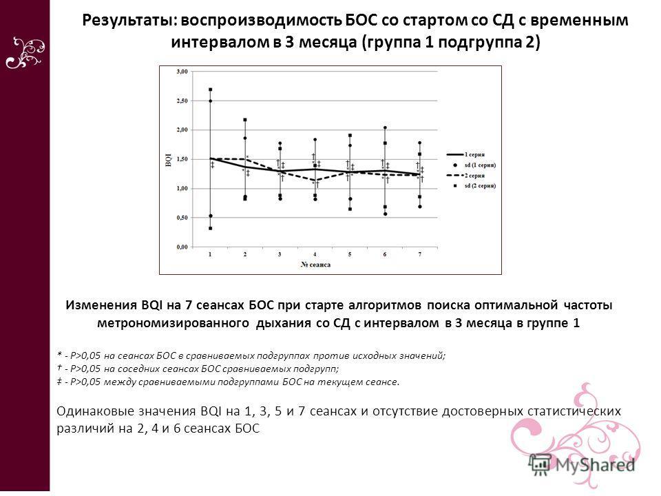 Изменения BQI на 7 сеансах БОС при старте алгоритмов поиска оптимальной частоты метрономизированного дыхания со СД с интервалом в 3 месяца в группе 1 * - Р>0,05 на сеансах БОС в сравниваемых подгруппах против исходных значений; - Р>0,05 на соседних с