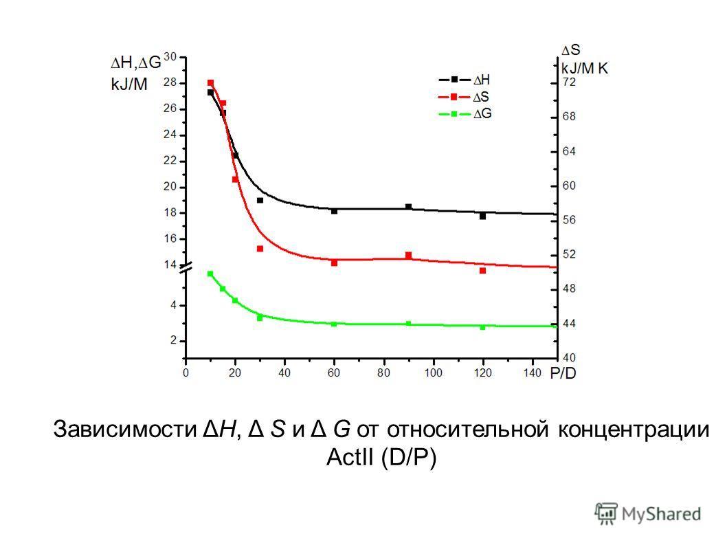 Зависимости ΔH, Δ S и Δ G от относительной концентрации ActII (D/Р)