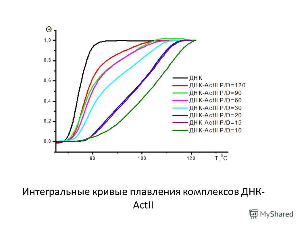 Интегральные кривые плавления комплексов ДНК- ActII