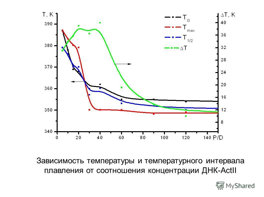 Зависимость температуры и температурного интервала плавления от соотношения концентрации ДНК-ActII