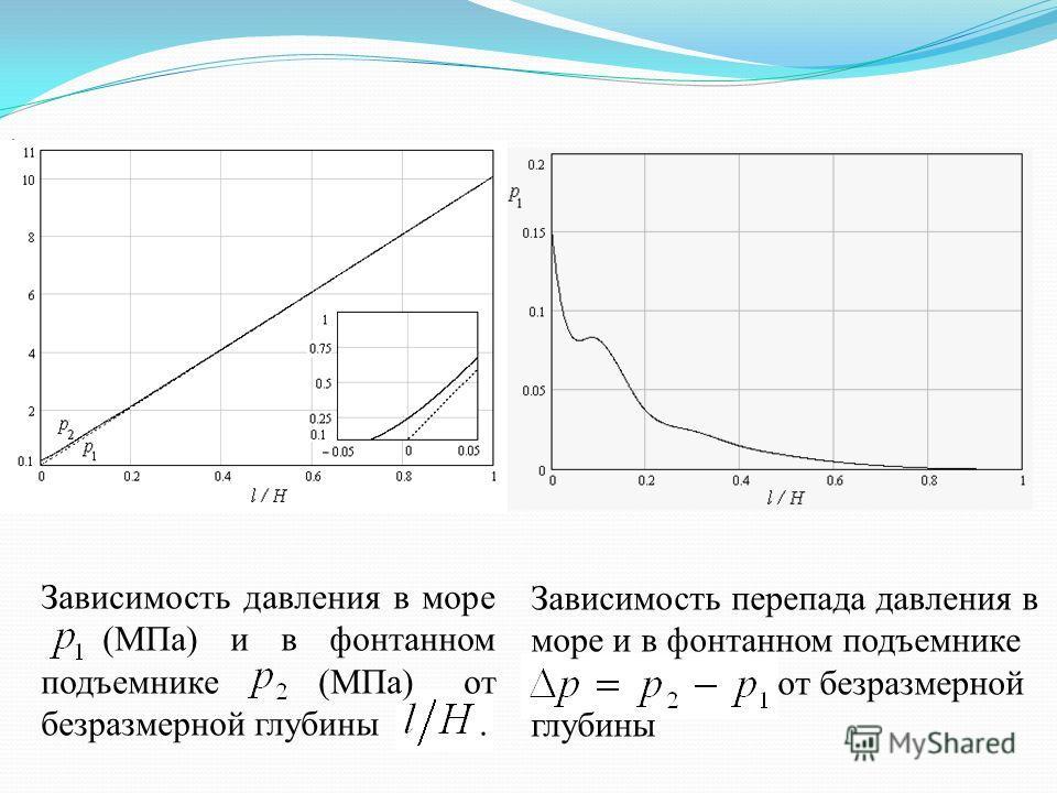Зависимость перепада давления в море и в фонтанном подъемнике от безразмерной глубины Зависимость давления в море (МПа) и в фонтанном подъемнике (МПа) от безразмерной глубины..