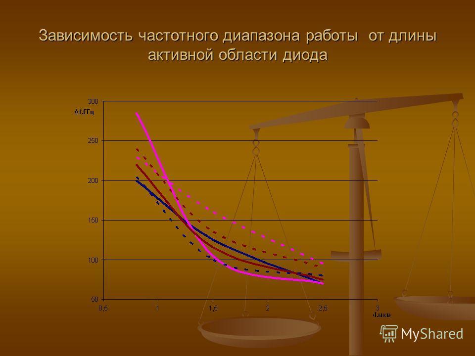 Зависимость частотного диапазона работы от длины активной области диода