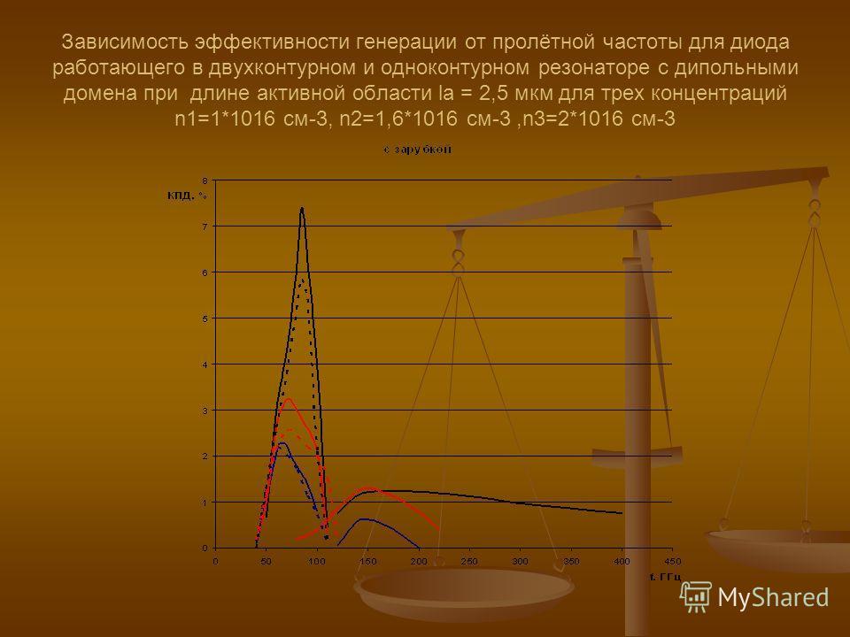 Зависимость эффективности генерации от пролётной частоты для диода работающего в двухконтурном и одноконтурном резонаторе c дипольными домена при длине активной области la = 2,5 мкм для трех концентраций n1=1*1016 см-3, n2=1,6*1016 см-3,n3=2*1016 см-