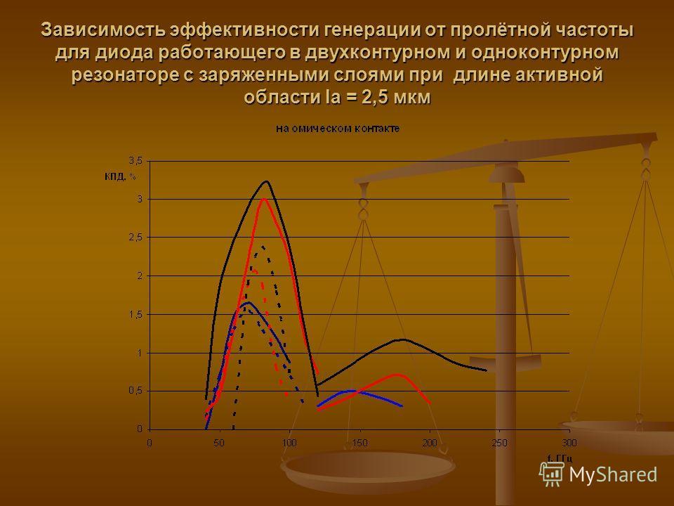 Зависимость эффективности генерации от пролётной частоты для диода работающего в двухконтурном и одноконтурном резонаторе c заряженными слоями при длине активной области la = 2,5 мкм