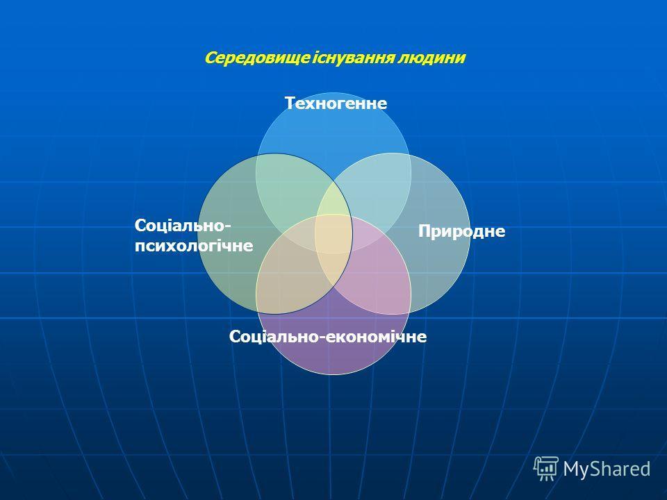 Середовище існування людини Соціально- психологічне Техногенне Природне Соціально-економічне