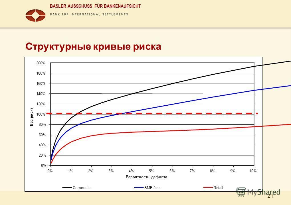 BASLER AUSSCHUSS FÜR BANKENAUFSICHT 21 Структурные кривые риска 0% 20% 40% 60% 80% 100% 120% 140% 160% 180% 200% 0%1%2%3%4%5%6%7%8%9%10% Вероятность дефолта Вес риска CorporatesSME 5mnRetail
