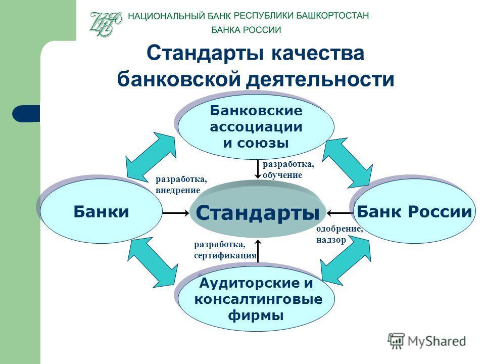Стандарты качества банковской деятельности одобрение, надзор разработка, сертификация разработка, внедрение Банки Аудиторские и консалтинговые фирмы Аудиторские и консалтинговые фирмы Банк России разработка, обучение Банковские ассоциации и союзы Бан
