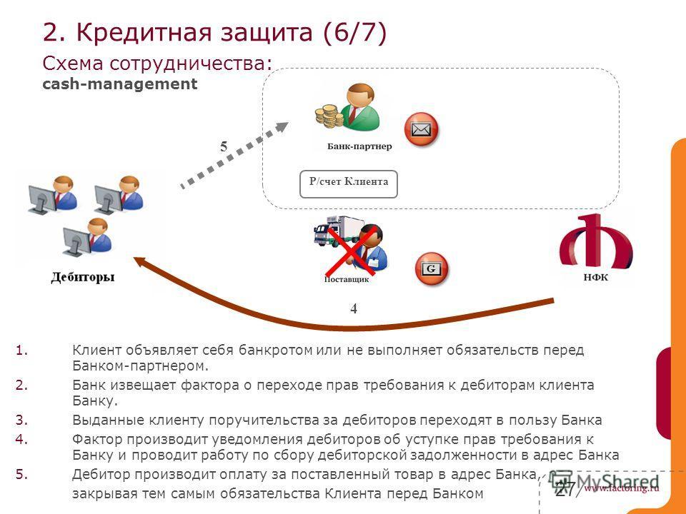 27 Схема сотрудничества: cash-management Р/счет Клиента 4 2. Кредитная защита (6/7) 1.Клиент объявляет себя банкротом или не выполняет обязательств перед Банком-партнером. 2.Банк извещает фактора о переходе прав требования к дебиторам клиента Банку.