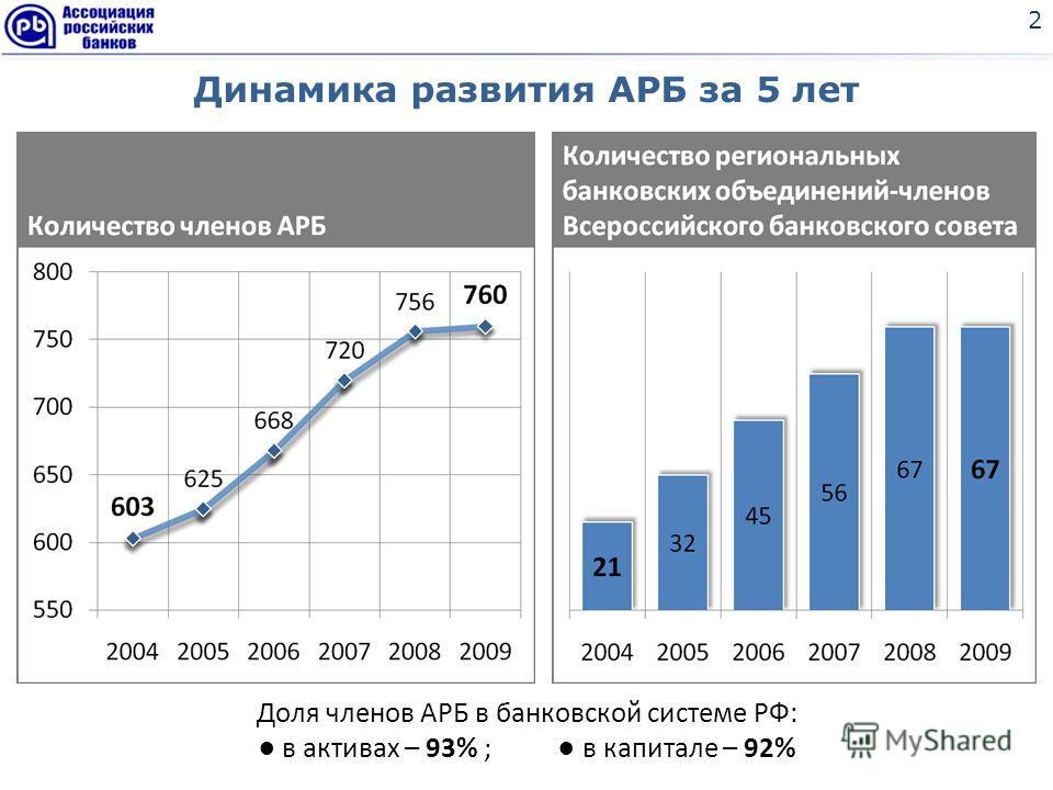 Динамика развития АРБ за 5 лет 2 Доля членов АРБ в банковской системе РФ: в активах – 93% ; в капитале – 92%