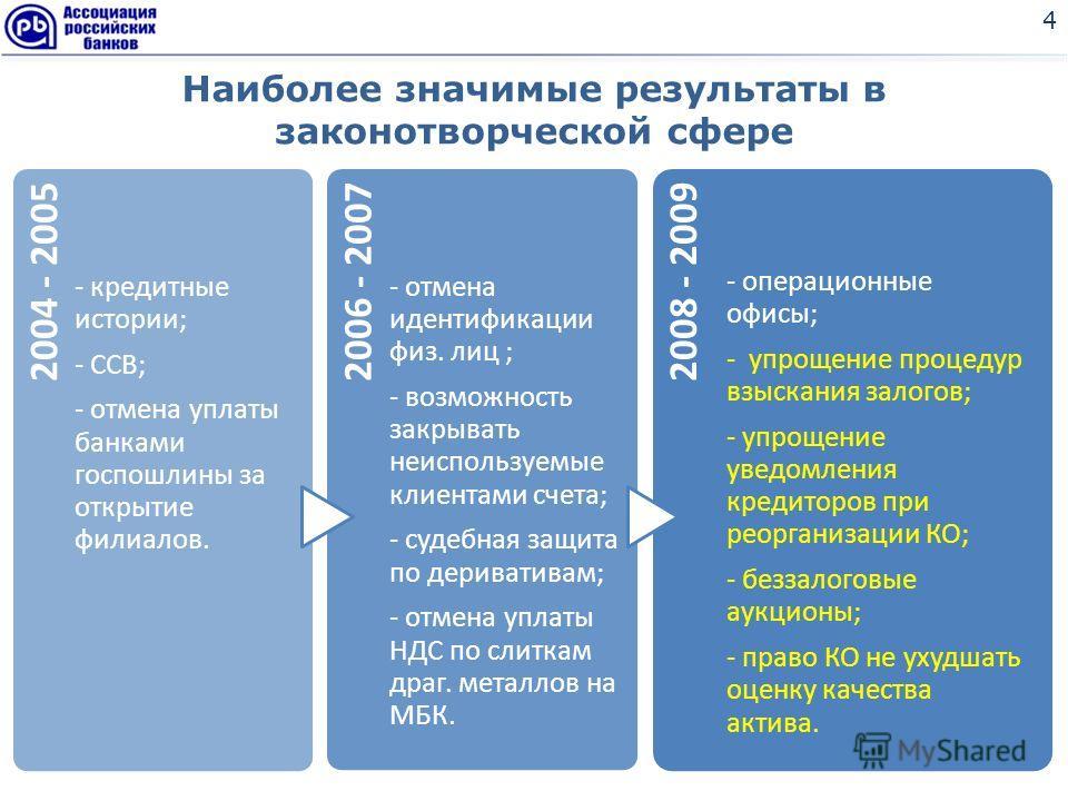 Наиболее значимые результаты в законотворческой сфере 4 2004 - 2005 - кредитные истории; - ССВ; - отмена уплаты банками госпошлины за открытие филиалов. 2006 - 2007 - отмена идентификации физ. лиц ; - возможность закрывать неиспользуемые клиентами сч