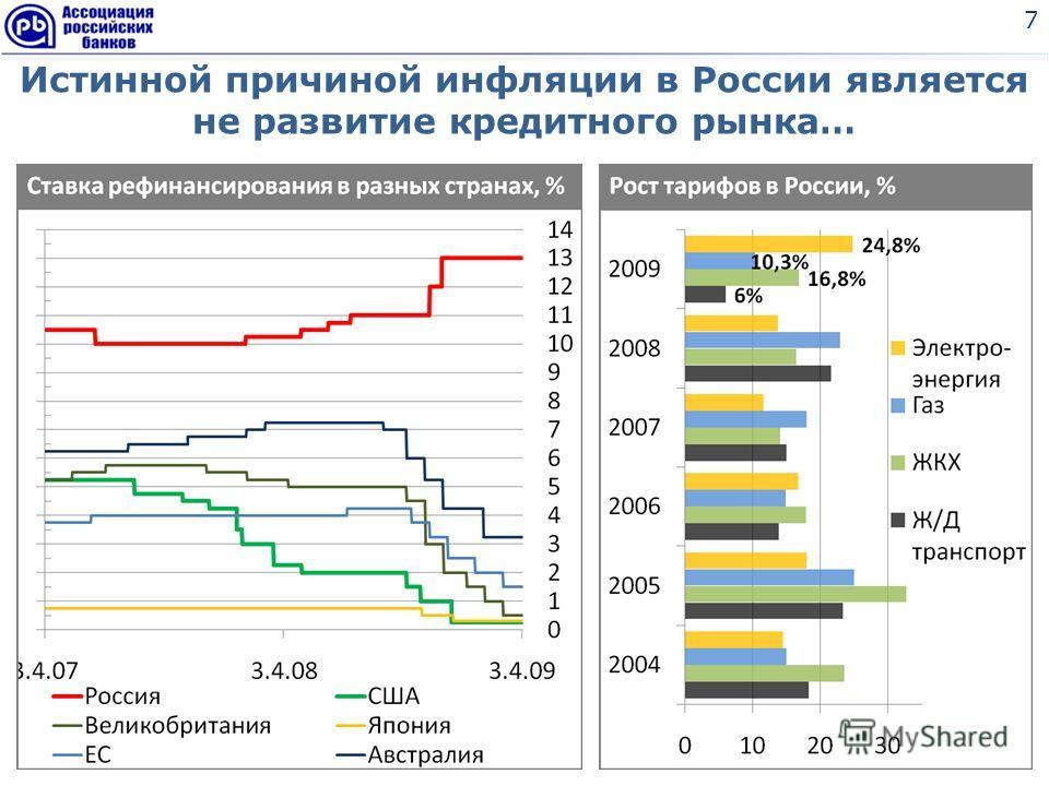 Истинной причиной инфляции в России является не развитие кредитного рынка… 7