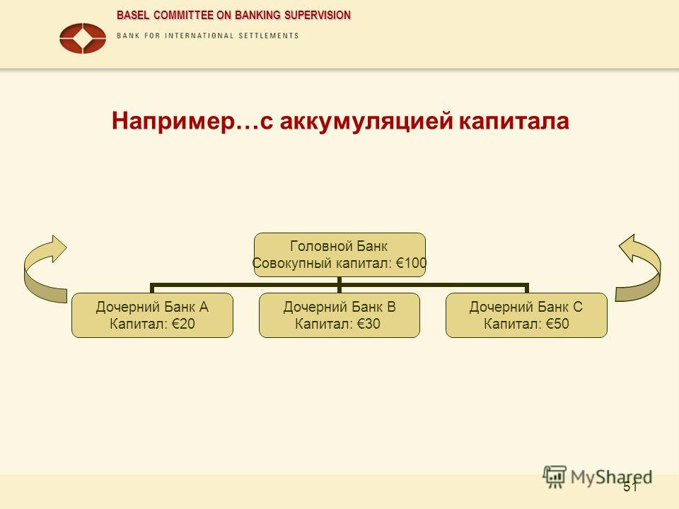 BASEL COMMITTEE ON BANKING SUPERVISION 51 Например…с аккумуляцией капитала Головной Банк Совокупный капитал: 100 Дочерний Банк A Капитал: 20 Дочерний Банк B Капитал: 30 Дочерний Банк C Капитал: 50