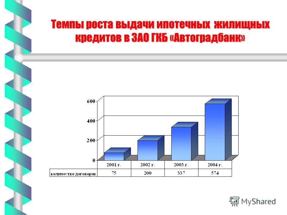 Темпы роста выдачи ипотечных жилищных кредитов в ЗАО ГКБ «Автоградбанк»