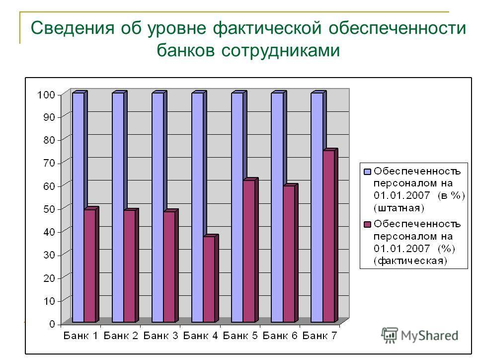 Сведения об уровне фактической обеспеченности банков сотрудниками