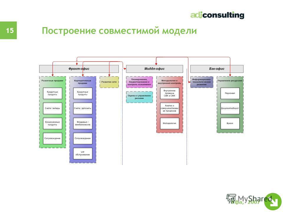 14 Уфа, 2007 Этапы внедрения стандартов АРБ