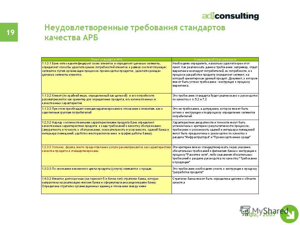 18 Уфа, 2007 Удовлетворенные или частично удовлетворенные требования стандартов АРБ?