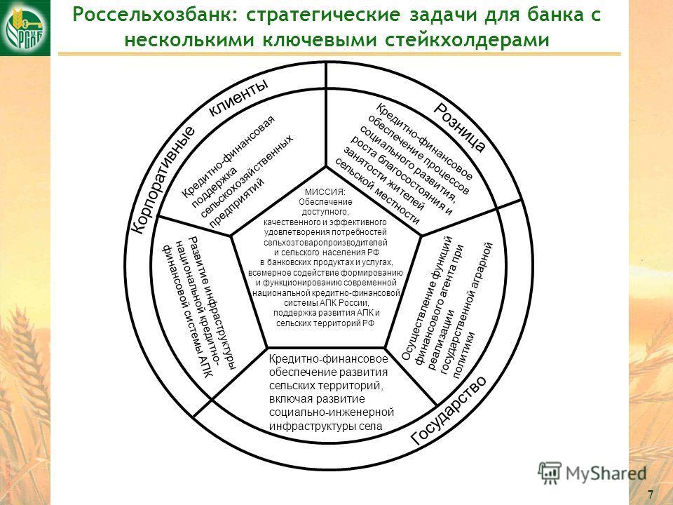 7 Россельхозбанк: стратегические задачи для банка с несколькими ключевыми стейкхолдерами Кредитно-финансовая поддержка сельскохозяйственных предприятий Кредитно-финансовое обеспечение процессов социального развития, роста благосостояния и занятости ж