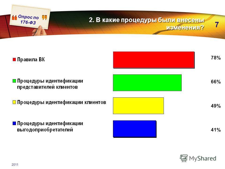 Опрос по 176-ФЗ 7 2011 2. В какие процедуры были внесены изменения? 78% 66% 49% 41%