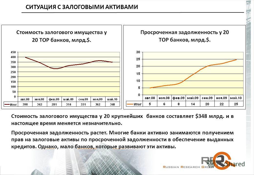 Стоимость залогового имущества у 20 крупнейших банков составляет $348 млрд. и в настоящее время меняется незначительно. Просроченная задолженность растет. Многие банки активно занимаются получением прав на залоговые активы по просроченной задолженнос