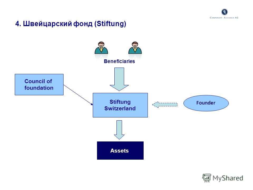 4. Швейцарский фонд (Stiftung) Stiftung Switzerland Beneficiaries Founder Assets Council of foundation