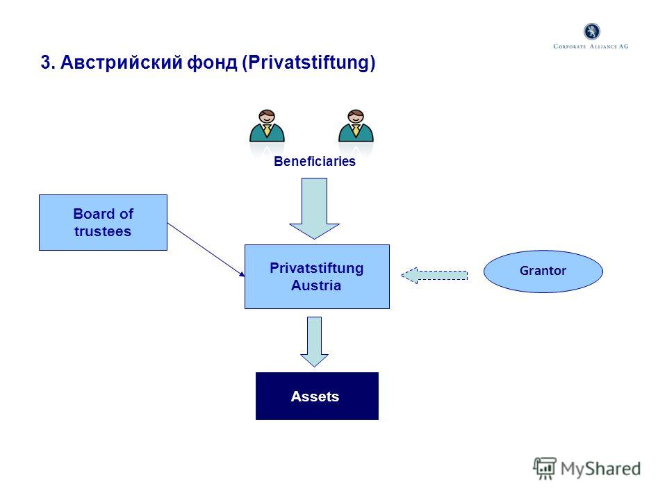 3. Австрийский фонд (Privatstiftung) Privatstiftung Austria Beneficiaries Grantor Assets Board of trustees