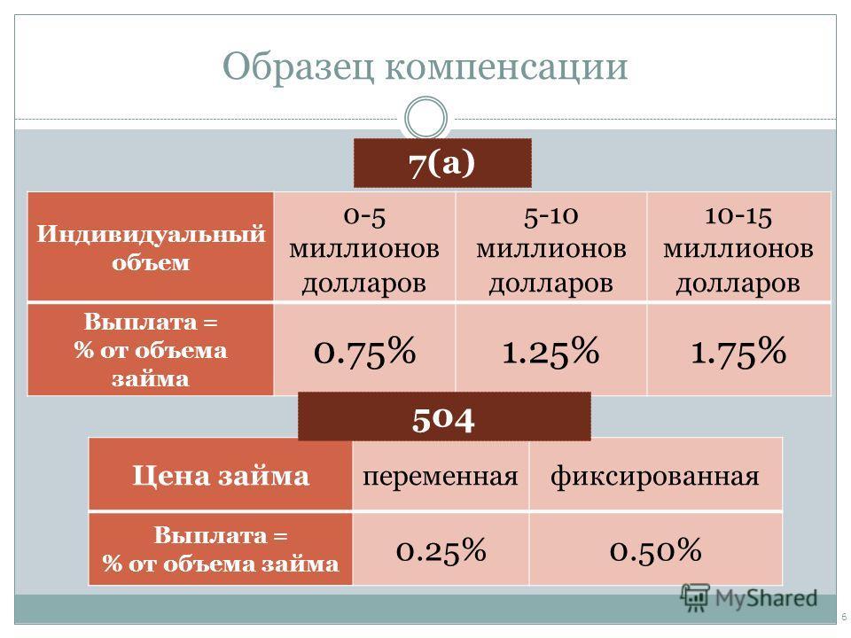 Образец компенсации Индивидуальный объем 0-5 миллионов долларов 5-10 миллионов долларов 10-15 миллионов долларов Выплата = % от объема займа 0.75%1.25%1.75% 6 7(a) Цена займапеременнаяфиксированная Выплата = % от объема займа 0.25%0.50% 504