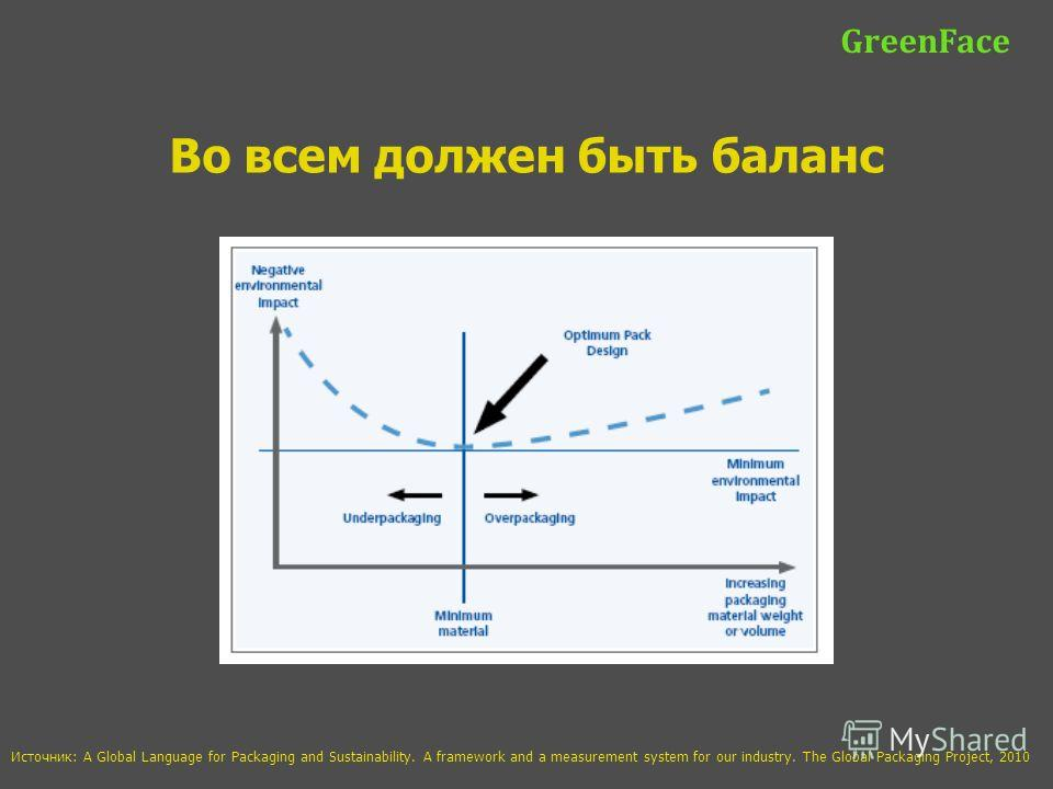 GreenFace Во всем должен быть баланс Источник: A Global Language for Packaging and Sustainability. A framework and a measurement system for our industry. The Global Packaging Project, 2010