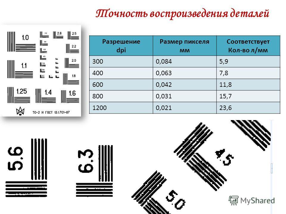 Точность воспроизведения деталей Разрешение dpi Размер пикселя мм Соответствует Кол-во л/мм 3000,0845,9 4000,0637,8 6000,04211,8 8000,03115,7 12000,02123,6