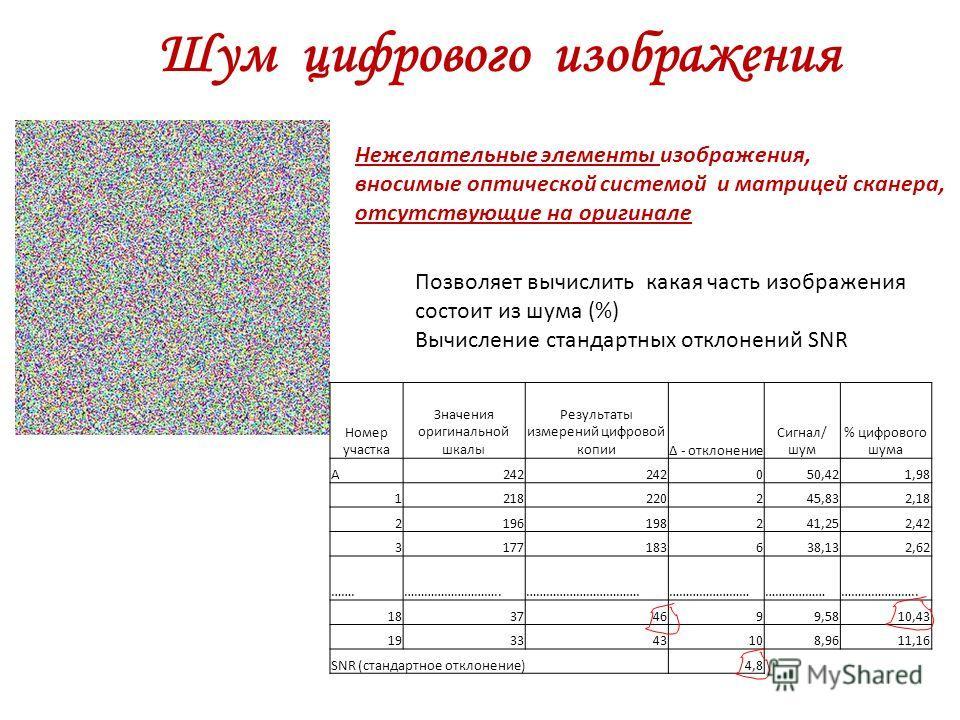 Шум цифрового изображения Номер участка Значения оригинальной шкалы Результаты измерений цифровой копииΔ - отклонение Сигнал/ шум % цифрового шума А242 050,421,98 1218220245,832,18 2196198241,252,42 3177183638,132,62 …….………………………..…………………………….…………………