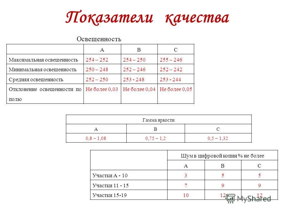АВС Максимальная освещенность254 – 252254 – 250255 – 246 Минимальная освещенность250 – 248252 – 246252 – 242 Средняя освещенность252 – 250253 - 248253 - 244 Отклонение освещенности по полю Не более 0,03Не более 0,04Не более 0,05 Показатели качества О