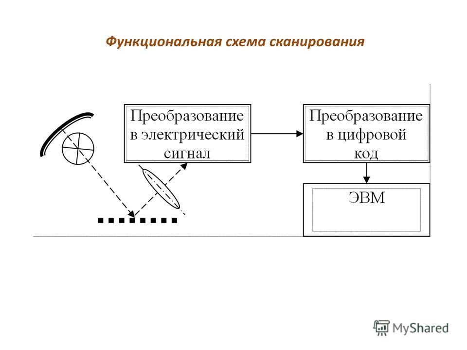 Функциональная схема сканирования