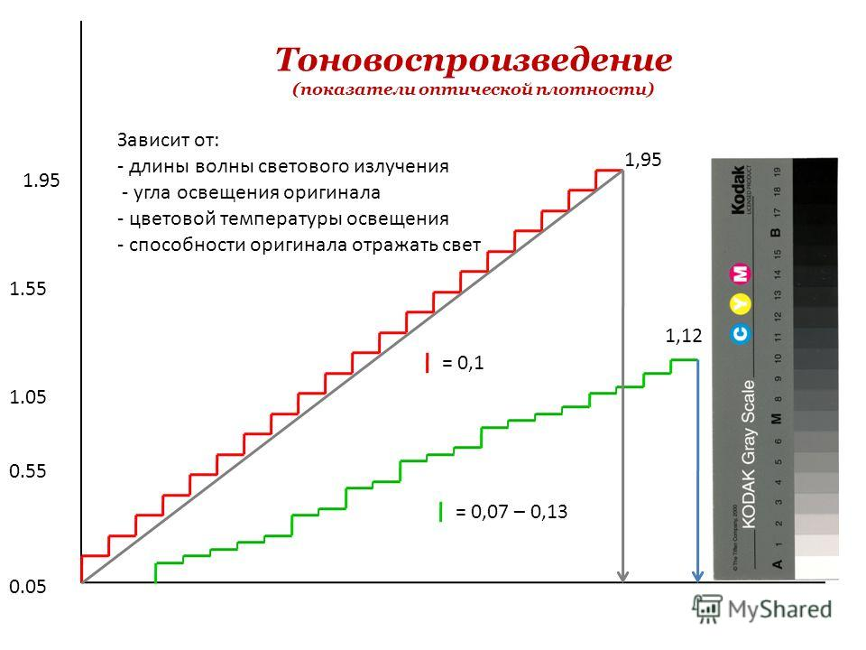 1,95 1,12 = 0,1 = 0,07 – 0,13 0.05 0.55 1.05 1.55 1.95 Тоновоспроизведение (показатели оптической плотности) Зависит от: - длины волны светового излучения - угла освещения оригинала - цветовой температуры освещения - способности оригинала отражать св
