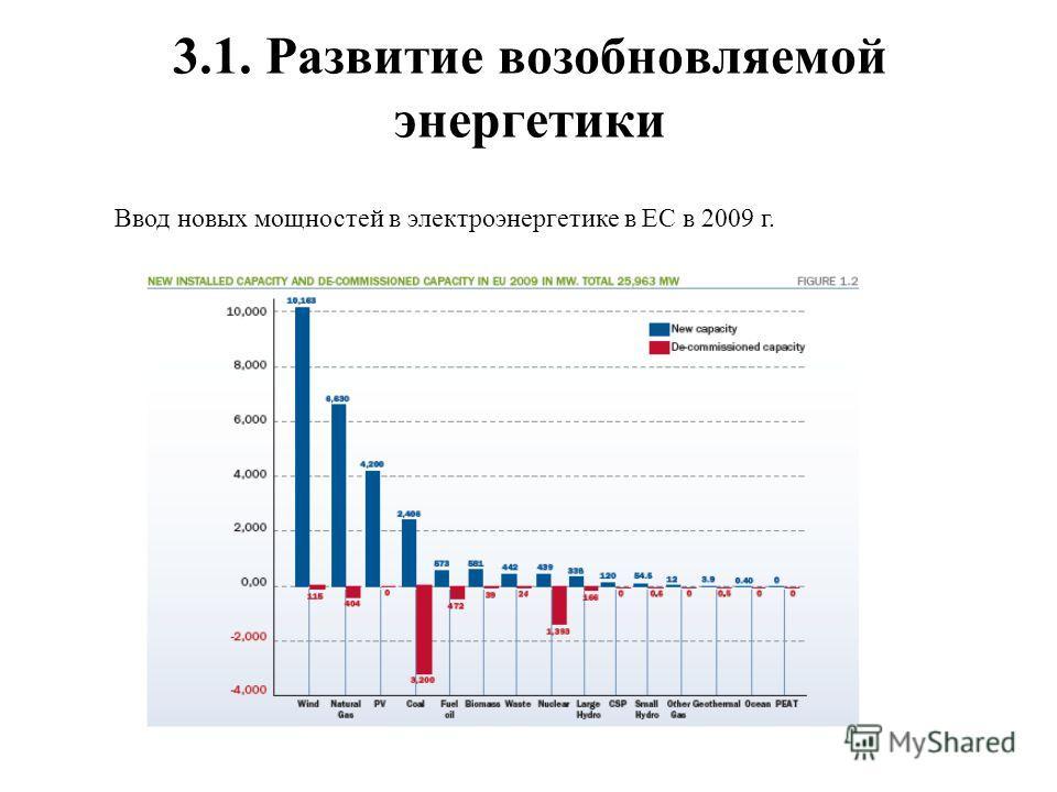 3.1. Развитие возобновляемой энергетики Ввод новых мощностей в электроэнергетике в ЕС в 2009 г.