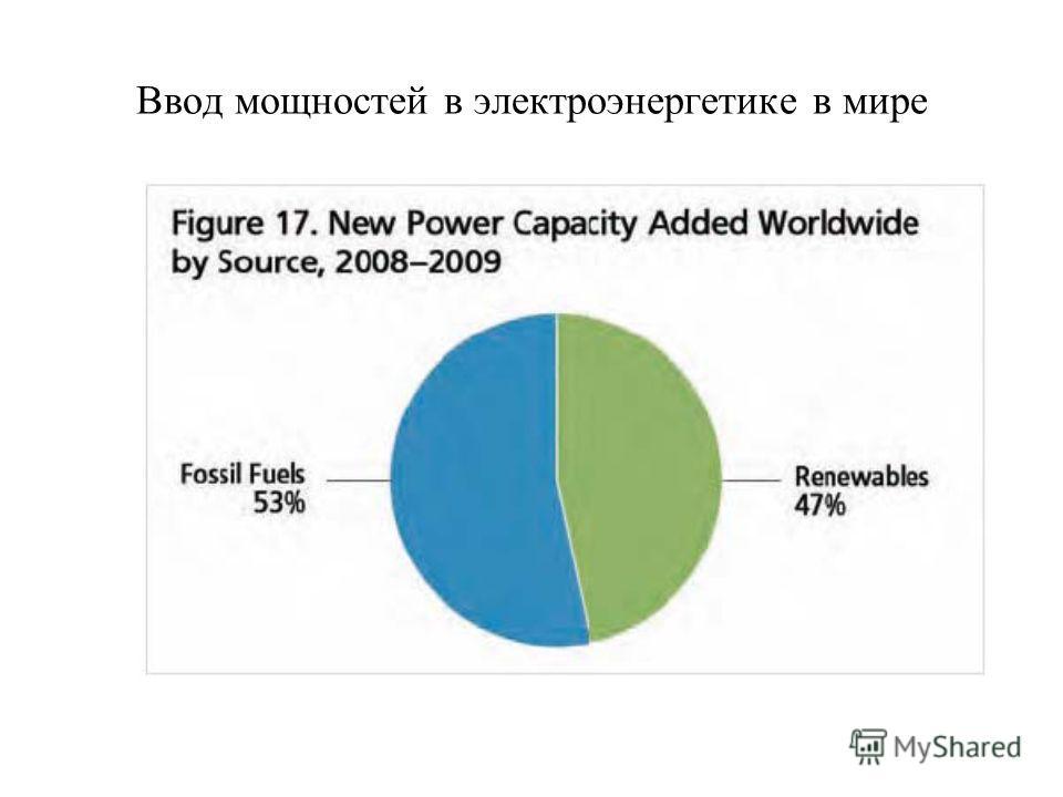 Ввод мощностей в электроэнергетике в мире