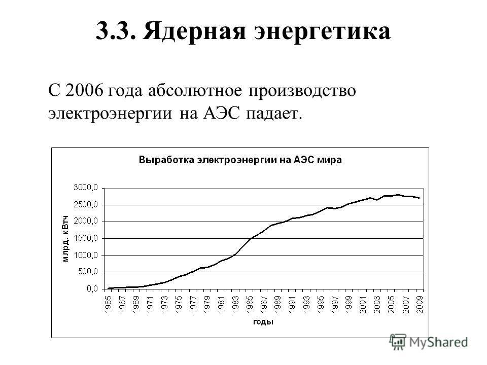 3.3. Ядерная энергетика С 2006 года абсолютное производство электроэнергии на АЭС падает.