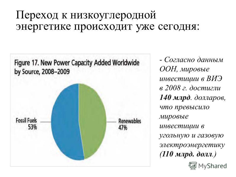 Переход к низкоуглеродной энергетике происходит уже сегодня: - Согласно данным ООН, мировые инвестиции в ВИЭ в 2008 г. достигли 140 млрд. долларов, что превысило мировые инвестиции в угольную и газовую электроэнергетику (110 млрд. долл.)