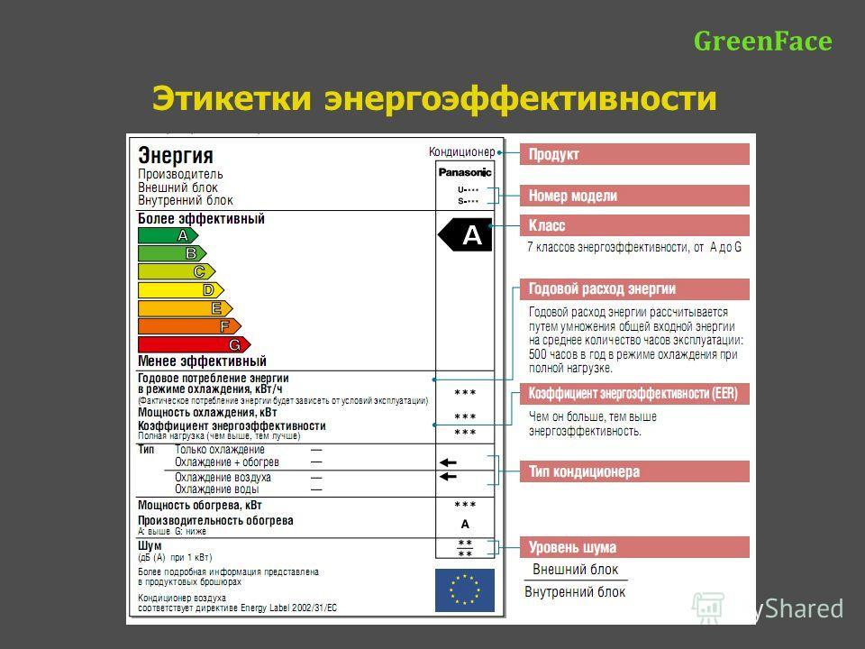 Этикетки энергоэффективности GreenFace