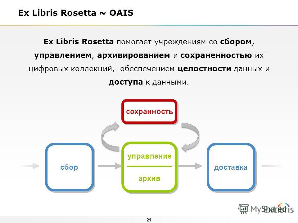 21 Ex Libris Rosetta ~ OAIS Ex Libris Rosetta помогает учреждениям со сбором, управлением, архивированием и сохраненностью их цифровых коллекций, обеспечением целостности данных и доступа к данными. сбор управление архив управление архив доставка сох