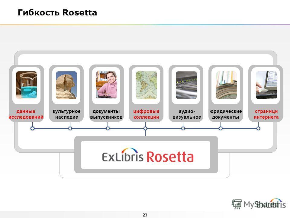 23 Гибкость Rosetta юридические документы страници интернета документы выпускников данные исследований культурное наследие аудио- визуальное цифровые коллекции