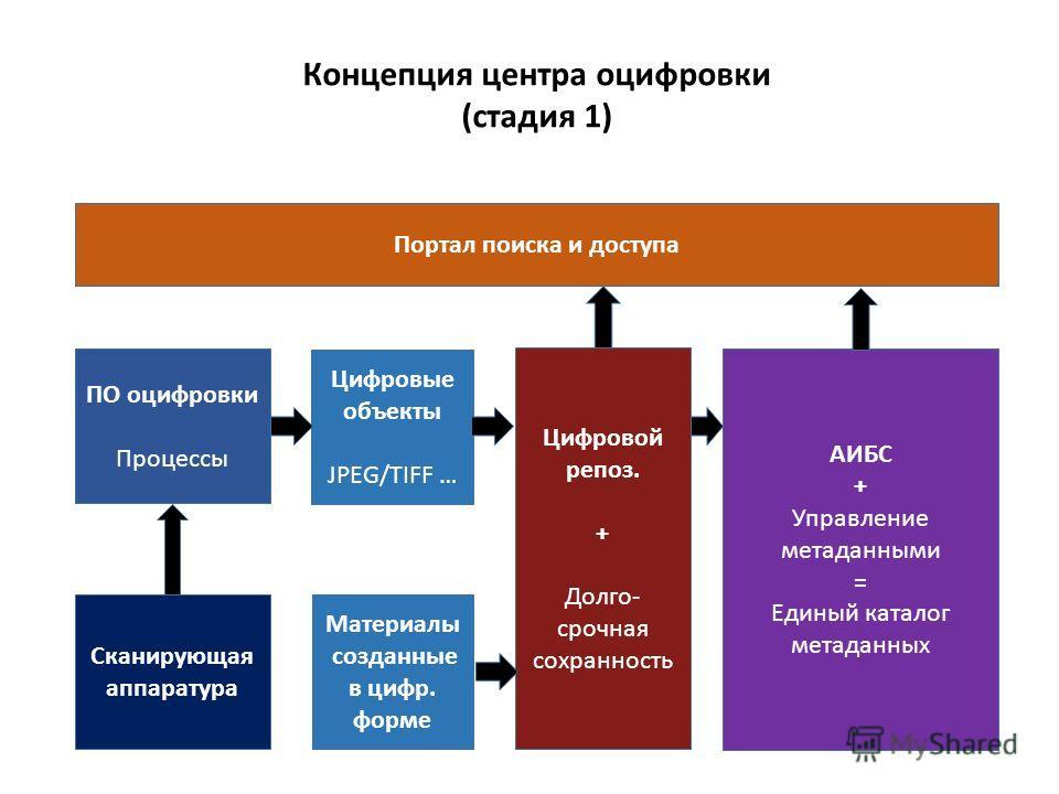 Концепция центра оцифровки (стадия 1) Портал поиска и доступа ПО оцифровки Процессы Сканирующая аппаратура Цифровые объекты JPEG/TIFF … Цифровой репоз. + Долго- срочная сохранность Материалы созданные в цифр. форме АИБС + Управление метаданными = Еди