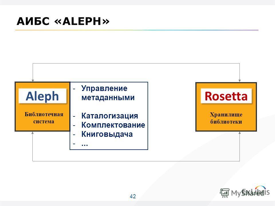 42 Хранилище библиотеки Библиотечная система АИБС «ALEPH» -Управление метаданными -Каталогизация -Комплектование -Книговыдача -... Aleph Rosetta