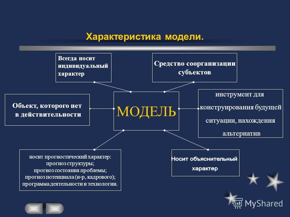 Модель как основная часть концептуального описания проекта. Модель - это описание идеи, которое отражает реальность до уровня абстракции. Модель - (в широком смысле слова) любой образ (мысленный или условный; изображение, описание, схема и т.п. каког