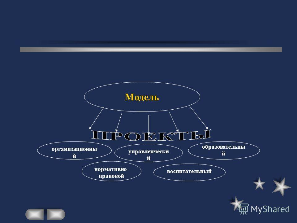 Характеристика модели. МОДЕЛЬ Объект, которого нет в действительности инструмент для конструирования будущей ситуации, нахождения альтернатив носит прогностический характер: прогноз структуры; прогноз состояния проблемы; прогноз потенциала (н-р, кадр